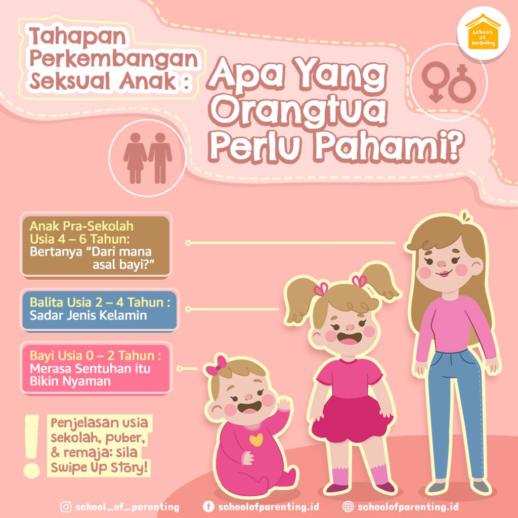 Macam Tahapan perkembangan seksual anak